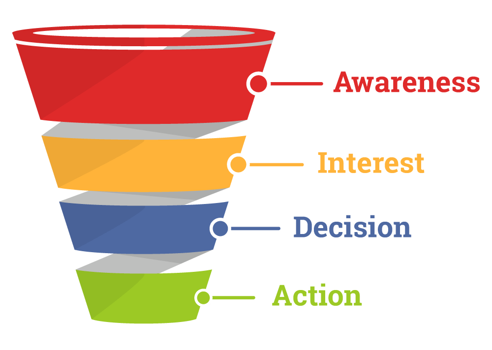 The 4 Important Elements of a Marketing Funnel
