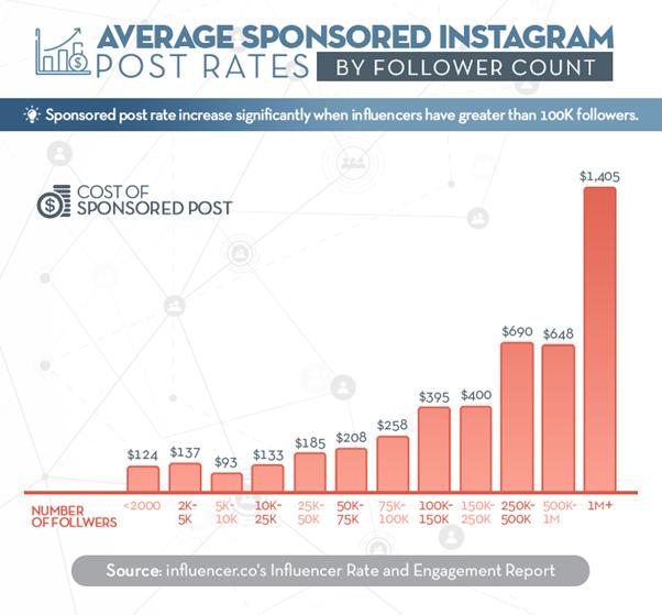 influencer.co marketing influencer rates