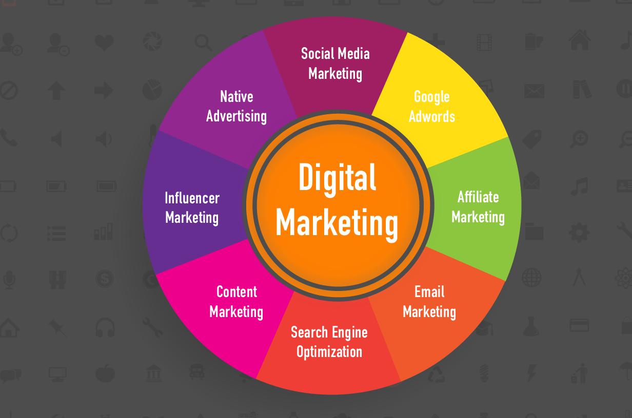 digital marketing channel guide